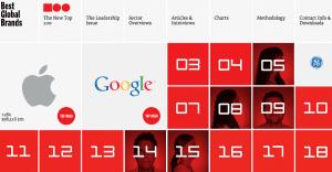 Conoce el nuevo ranking de las empresas más valiosas del mundo