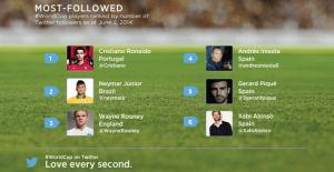 Twitter presenta su once ideal para el Mundial