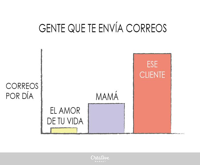 Divertidas gráficas que explican cómo es la vida de un diseñador correos