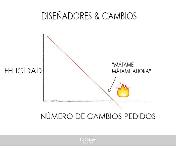 Divertidas gráficas que explican cómo es la vida de un diseñador matame