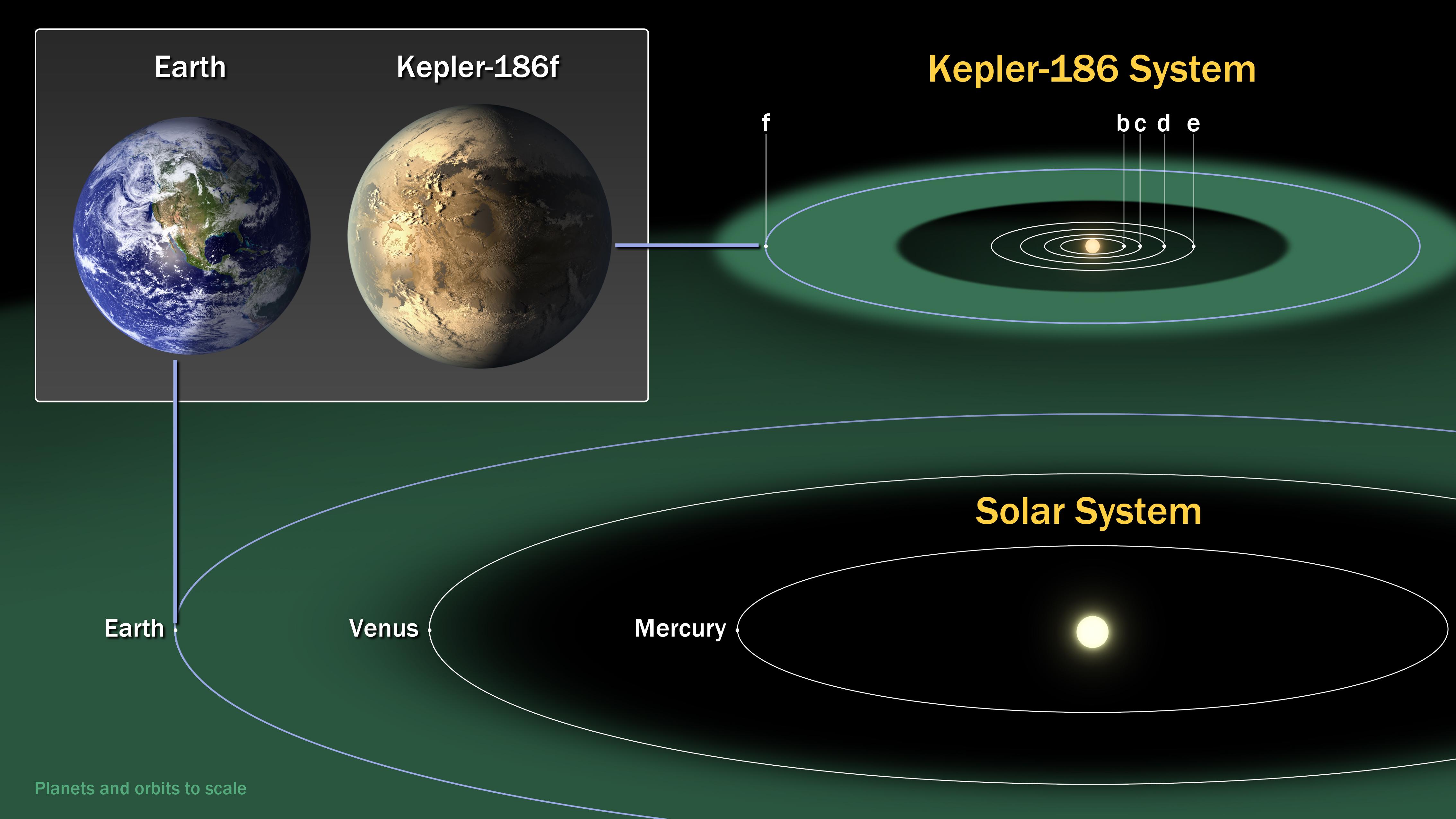 Conoce el planeta que es primo de la tierra sistemas