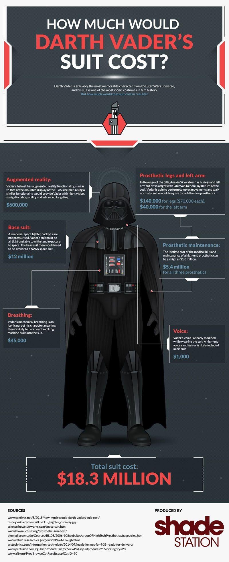 Cuánto cuesta armar el traje de Darth Vader
