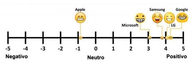 Mira como lucen los diferentes emojis en los teléfonos de tus amigos 3