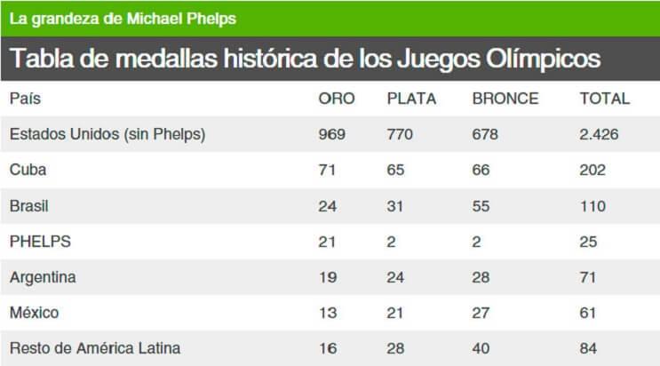 Michael Phelps suma más oros que 174 países en la historia de los Juegos Olímpicos 1