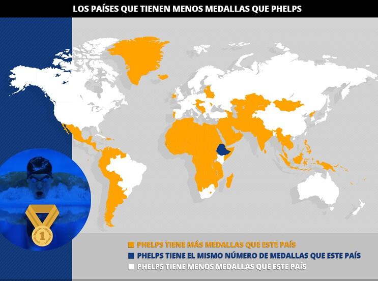 Michael Phelps suma más oros que 174 países en la historia de los Juegos Olímpicos 2