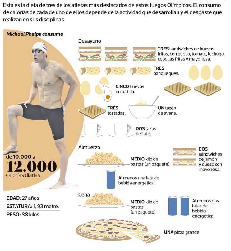 Michael Phelps suma más oros que 174 países en la historia de los Juegos Olímpicos 3
