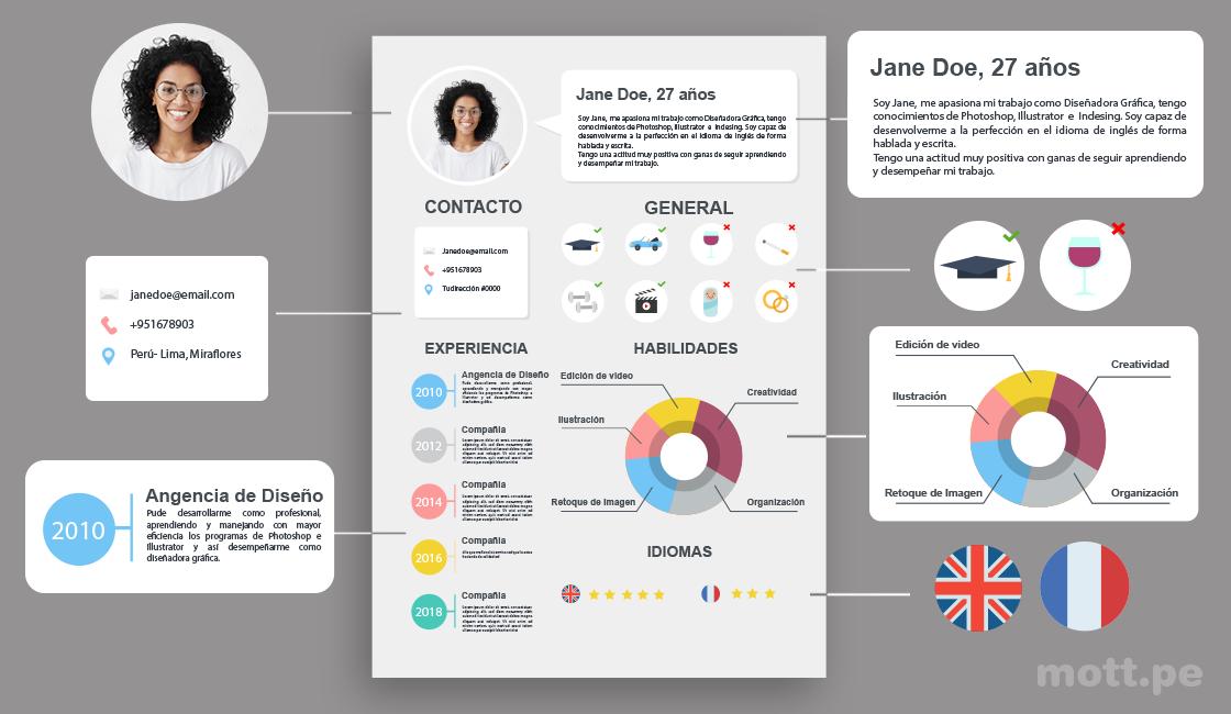 diseño curriculum vitae para marketing digital