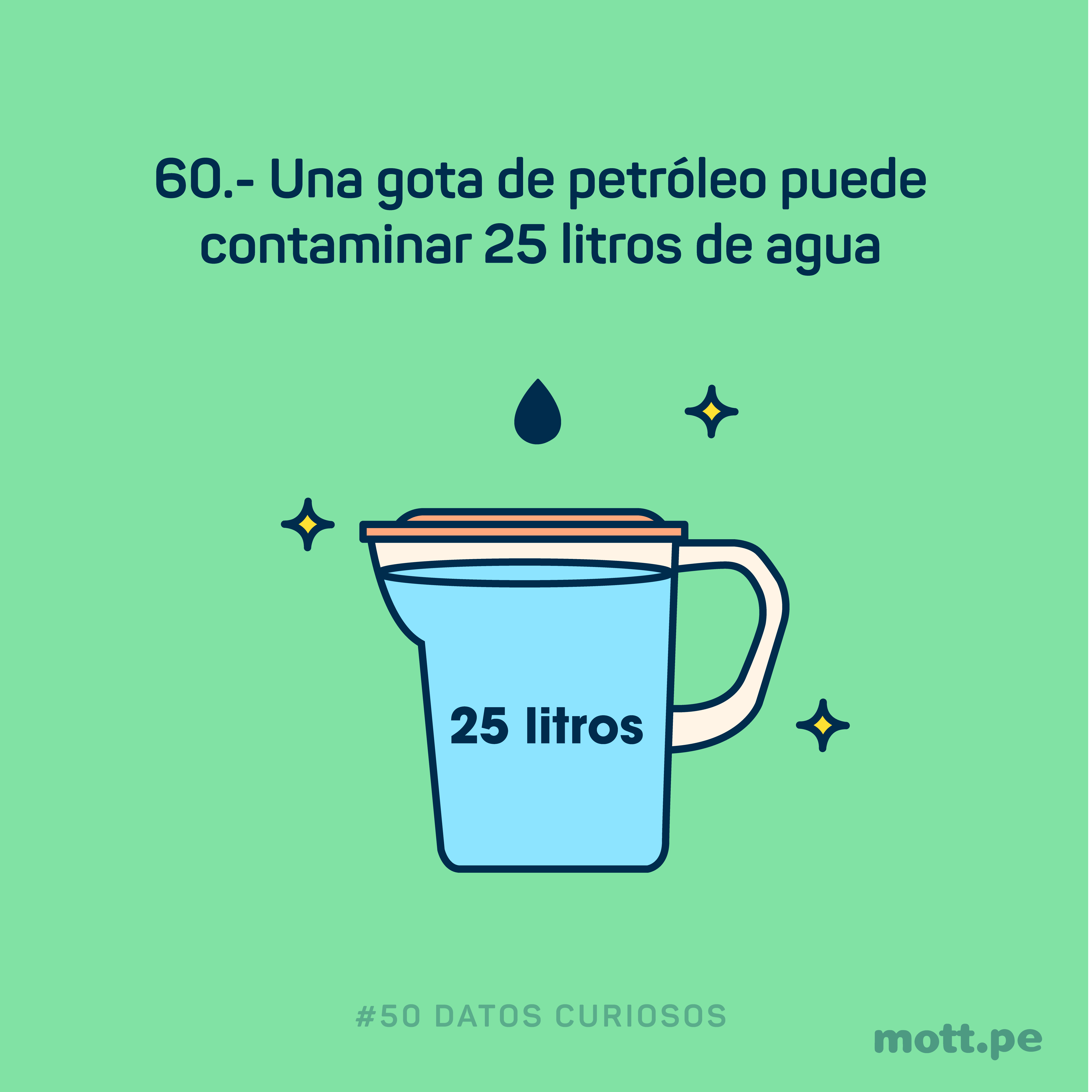 una sola gota de petróleo es capaz de contaminar irremediablemente 25 litros de agua