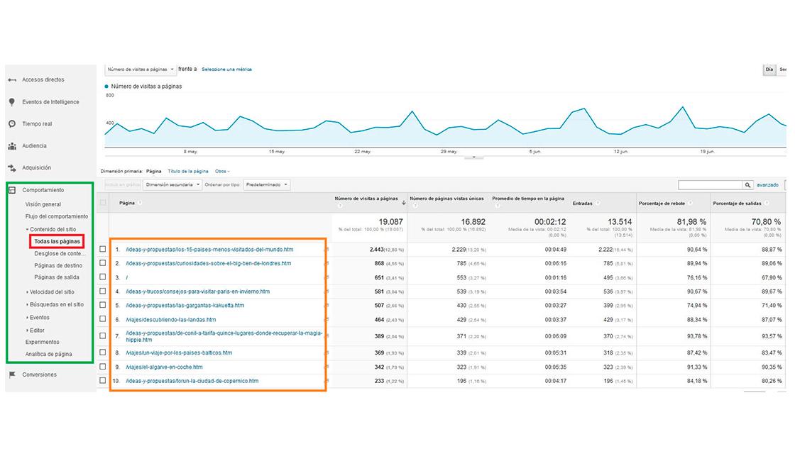 Informe-de-todas-las-páginas-de-Google-Analytics