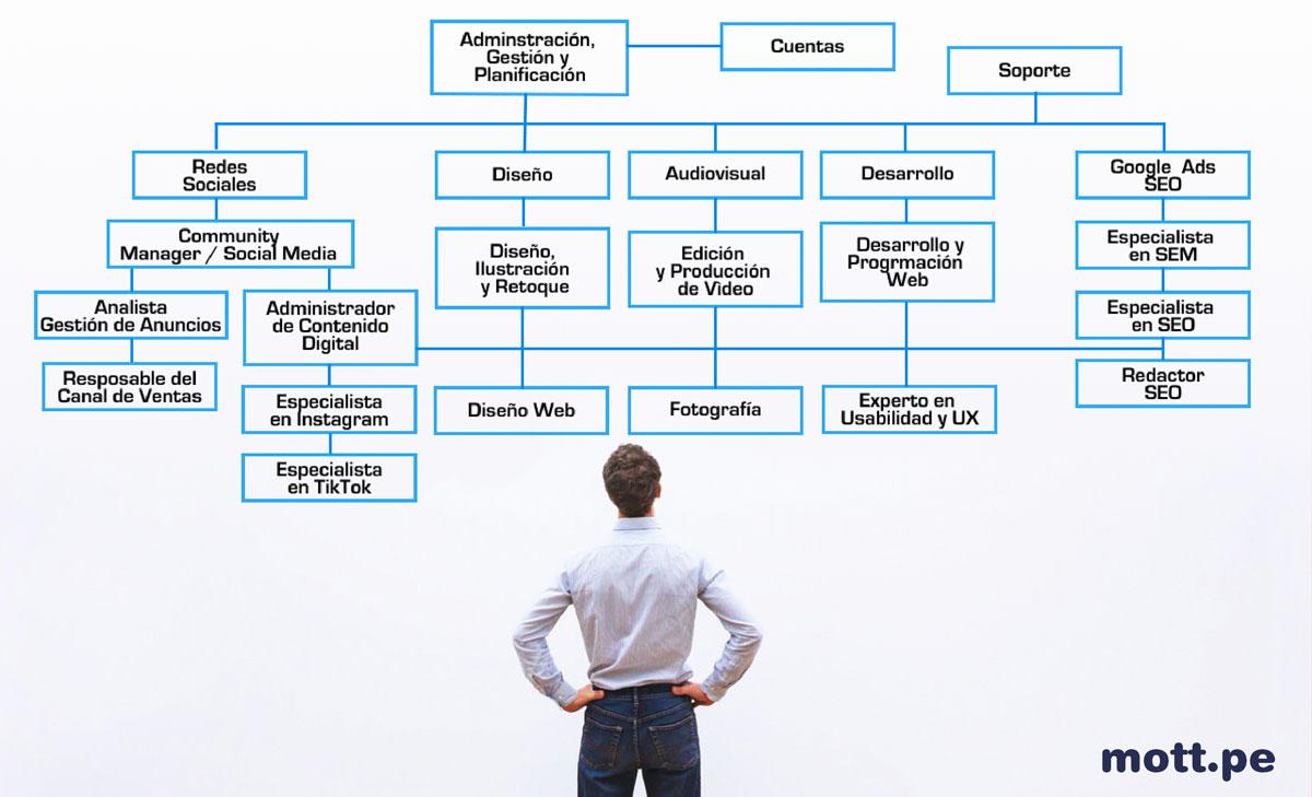 areas de una agencia de marketing