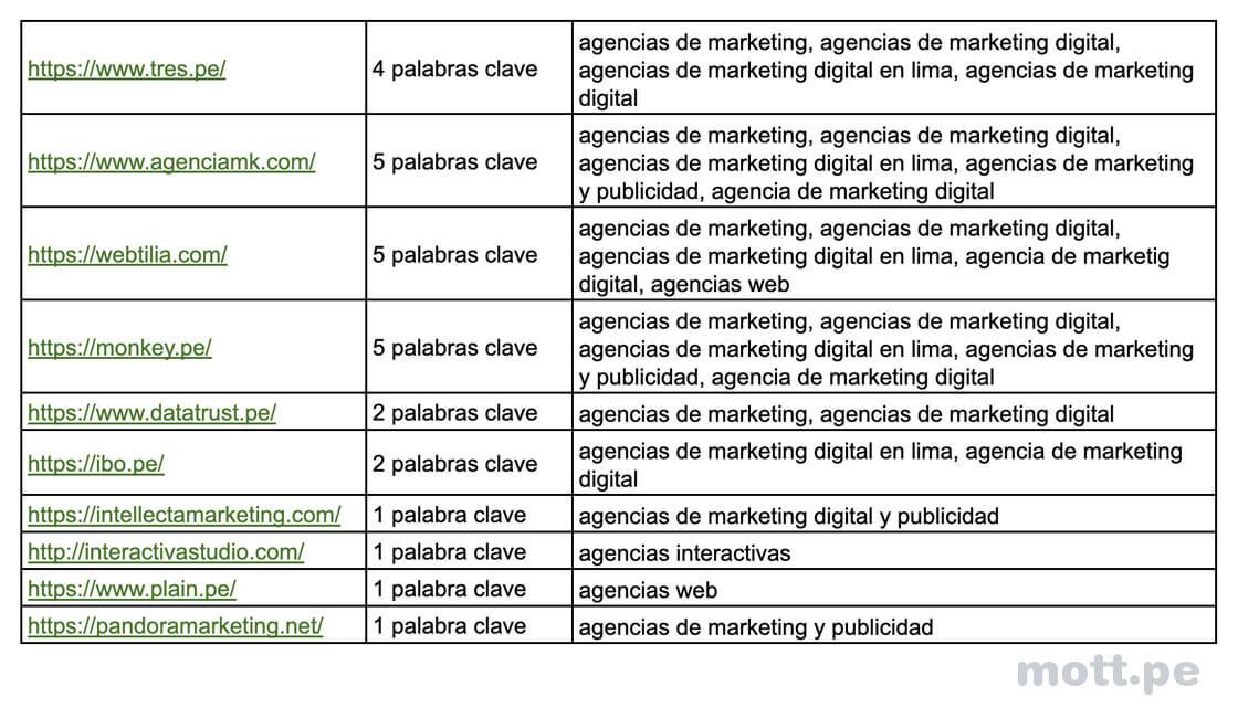 palabras-clave-agencias-de-marketing-digital-peru