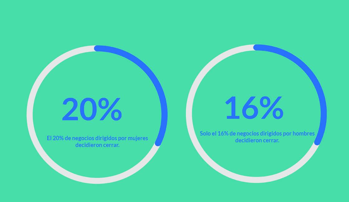 Diferencias PYMES de hombres y mujeres según Facebook