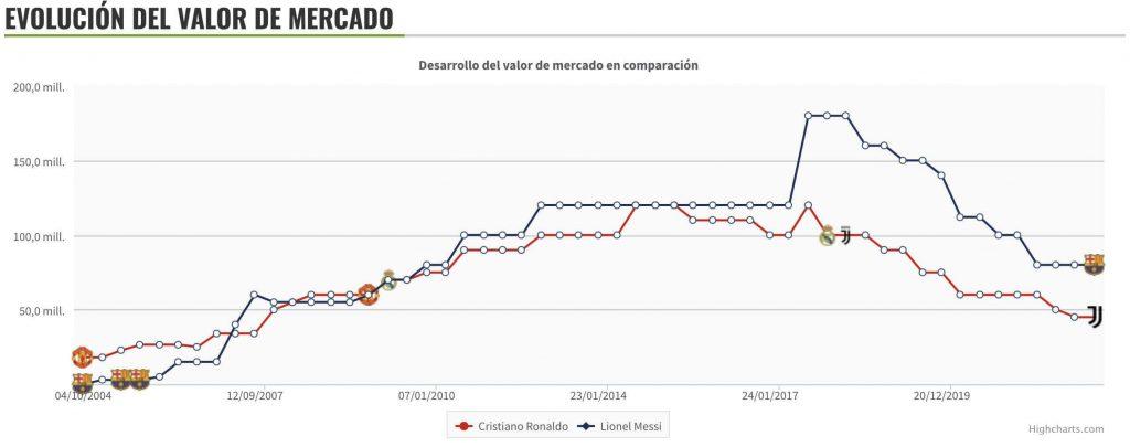 valor de mercado de Messi y Cristiano Ronaldo