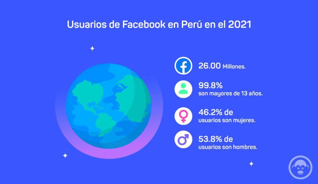 Facebook Perú usuarios 2021